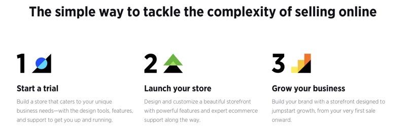 Best Shopify alternative 2020