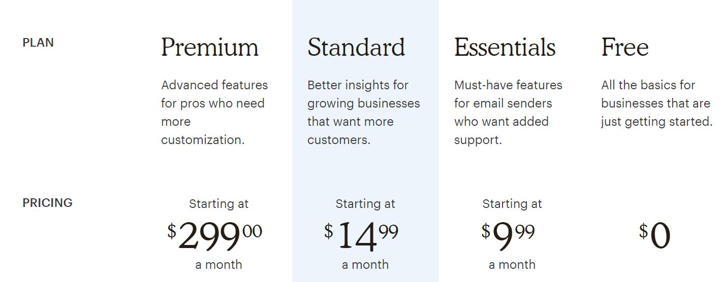 mailchimp pricing 2020