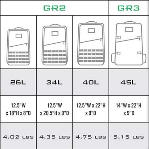 goruck gr2 vs gr3