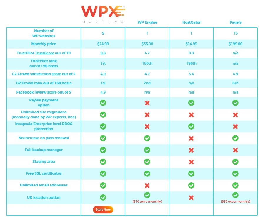 wpx hosting managed wordpress hosting